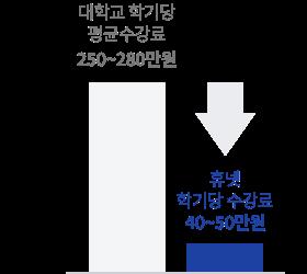 대학교 학기당 평균수강료 250~280만원 / 휴넷 학기당 수강료 40~50만원