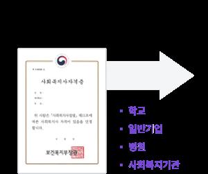 사회복지사 자격증으로 학교 일반기업 병원 사회복지기관 취업 가능