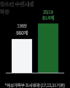 1999년 560개 에서 2019년 814개로 청소년 수련시설 확충                   *여성가족부 조사결과 (17.12.31기준)